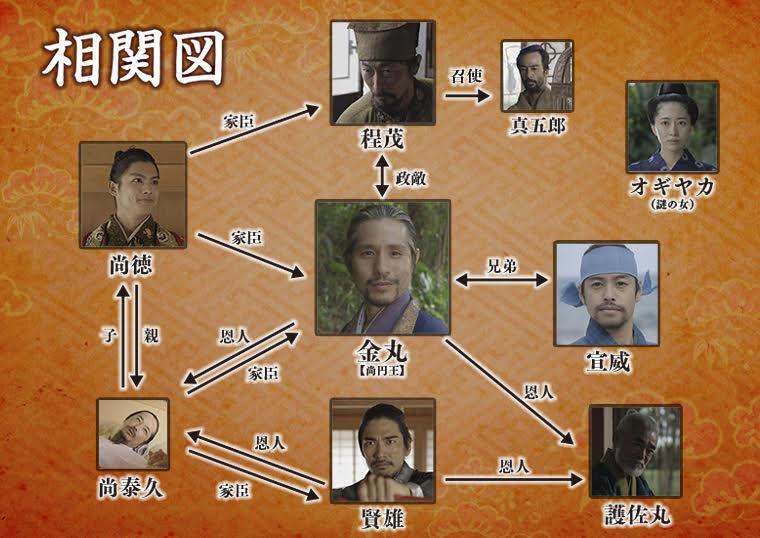 尚円王相関図
