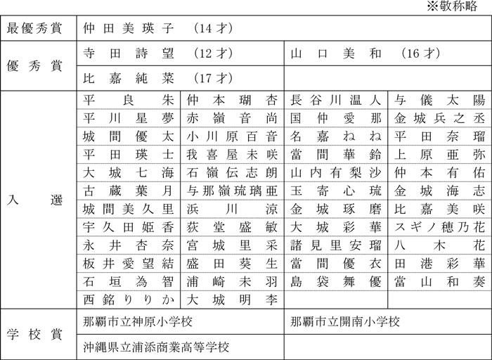 第31回ダイキンオーキッドレディスゴルフトーナメント 大会ポスター審査結果